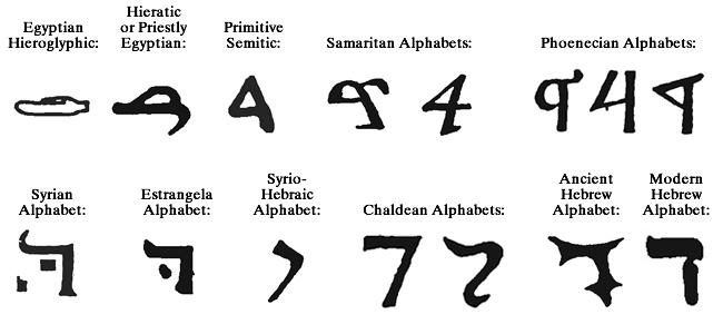 Arcanum 4 – Daleth ד – Gnostic Studies