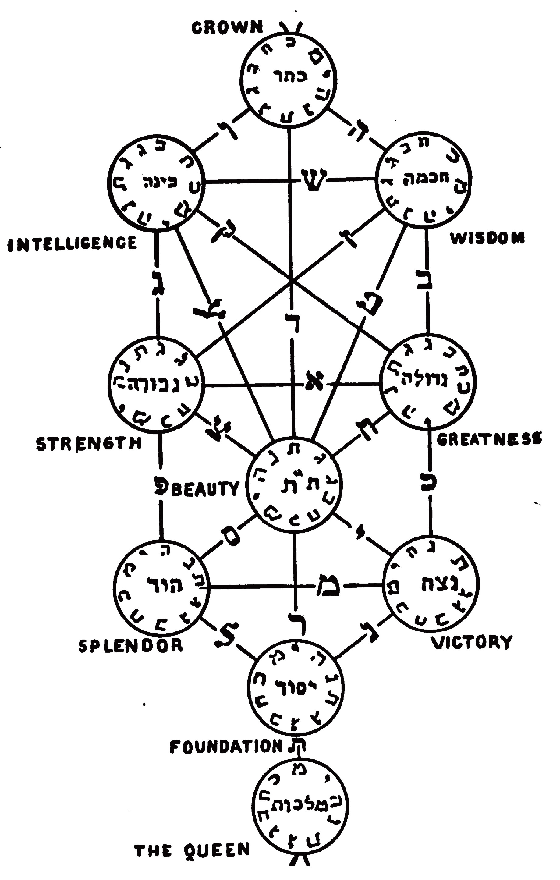 KRUGMAN's Theosophical Tree of Life